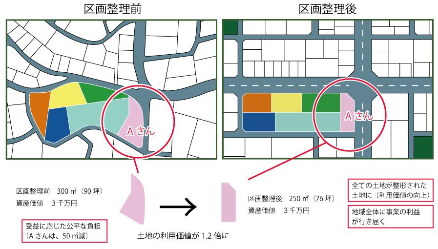 区画整理とは 日本都市技術株式...